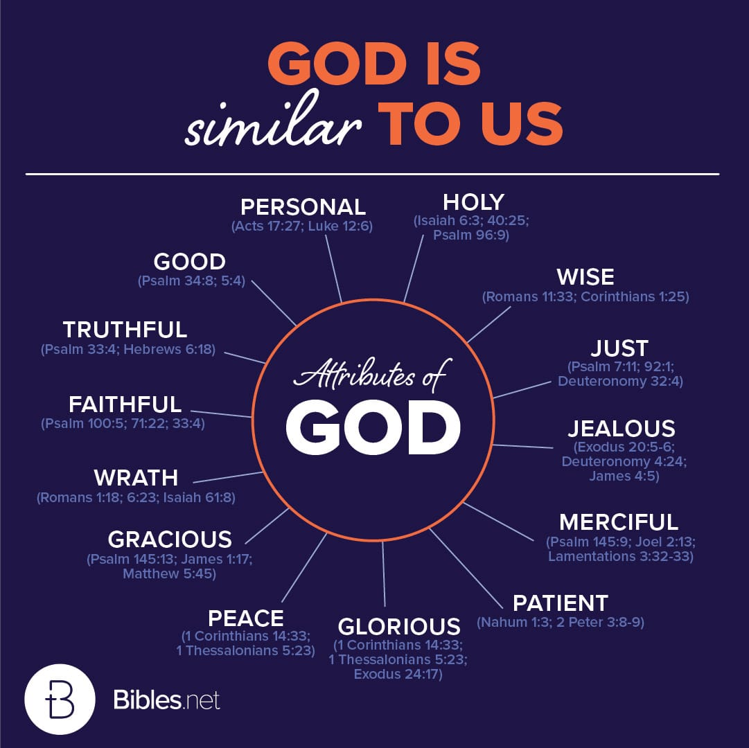 God is similar to us
